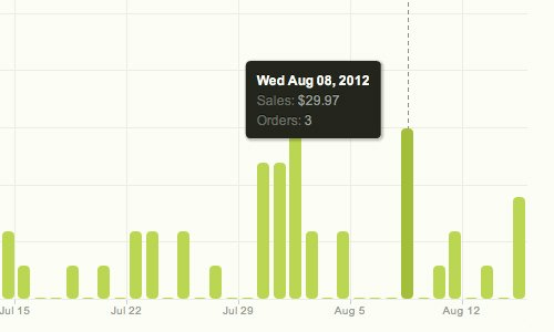 Sales started strong but have slowed to a couple per week.