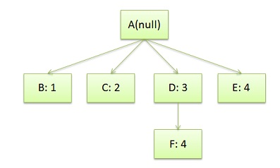 CSS-Rule-Tree-Example