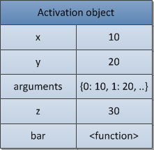 activation-object